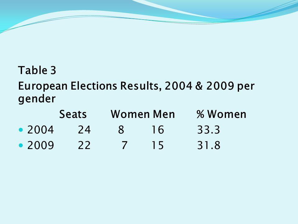 Table 3 European Elections Results, 2004 & 2009 per gender Seats Women Men % Women 2004 24 8 16 33.3 2009 22 7 15 31.8