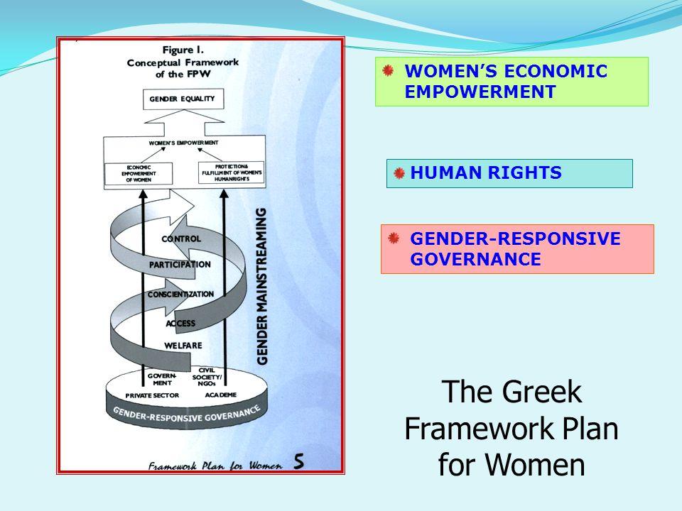 WOMEN'S ECONOMIC EMPOWERMENT HUMAN RIGHTS GENDER-RESPONSIVE GOVERNANCE The Greek Framework Plan for Women