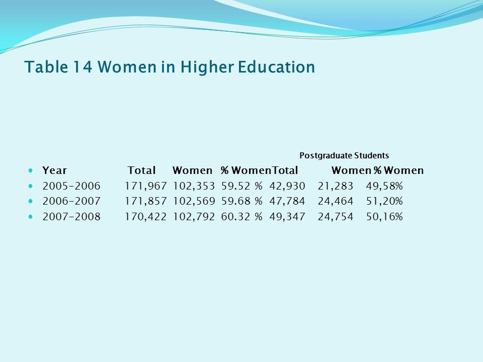 Table 14 Women in Higher Education Postgraduate Students Year Total Women % WomenTotal Women % Women 2005-2006 171,967 102,353 59.52 % 42,930 21,283 49,58% 2006-2007 171,857 102,569 59.68 % 47,784 24,464 51,20% 2007-2008 170,422 102,792 60.32 % 49,347 24,754 50,16%