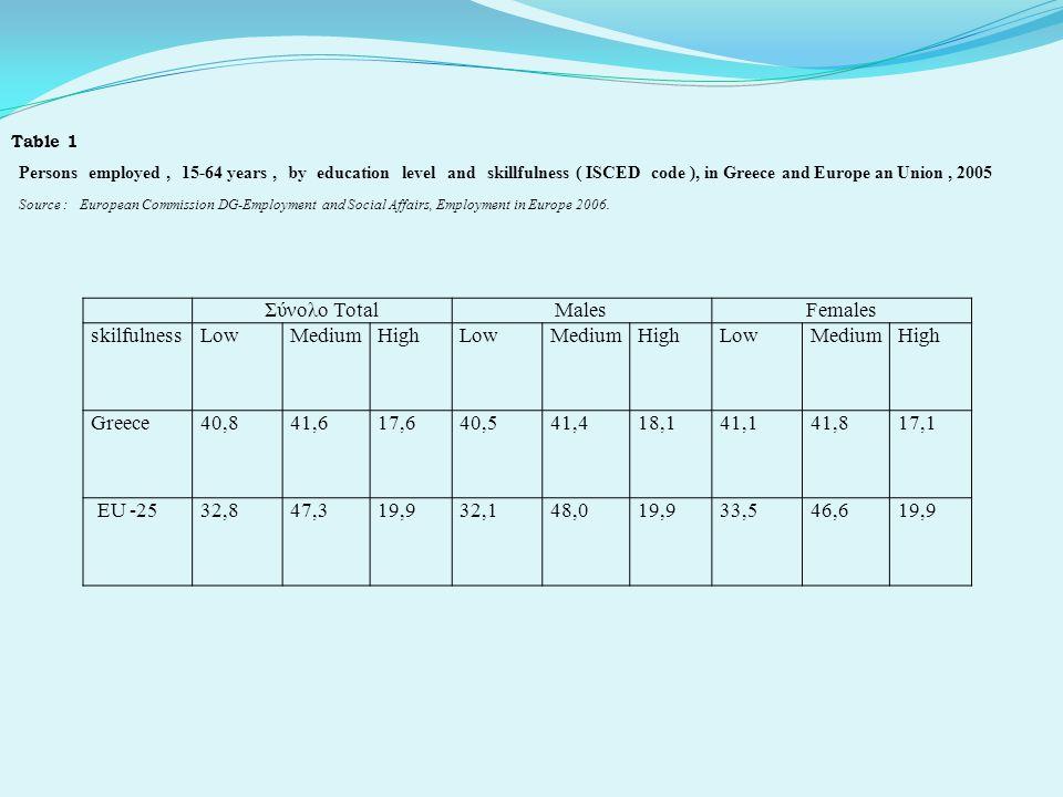 Σύνολο Total MalesFemales skilfulnessLowMediumHighLowMediumHighLowMediumHigh Greece 40,841,617,640,541,418,141,141,817,1 ΕU -25 32,847,319,932,148,019