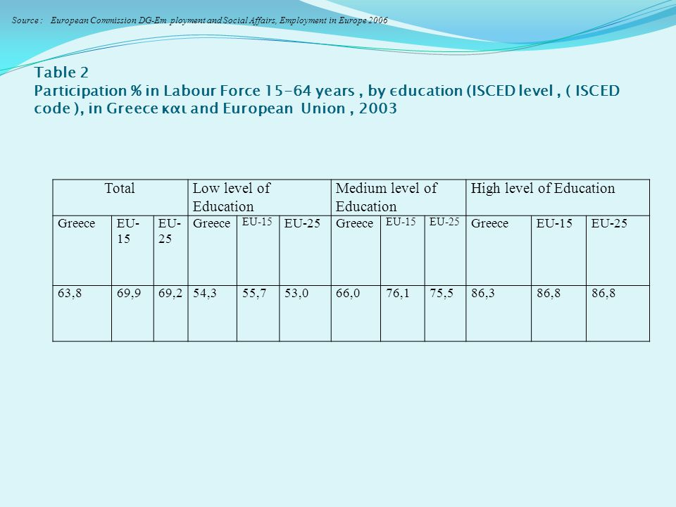 Table 2 Participation % in Labour Force 15-64 years, by εducation (ISCED level, ( ISCED code ), in Greece και and European Union, 2003 TotalLow level of Education Medium level of Education High level of Education Greece ΕU- 15 ΕU- 25 Greece ΕU-15 ΕU-25Greece ΕU-15ΕU-25 Greece ΕU-15ΕU-25 63,869,969,254,355,753,066,076,175,586,386,8 Source : European Commission DG-Em ployment and Social Affairs, Employment in Europe 2006