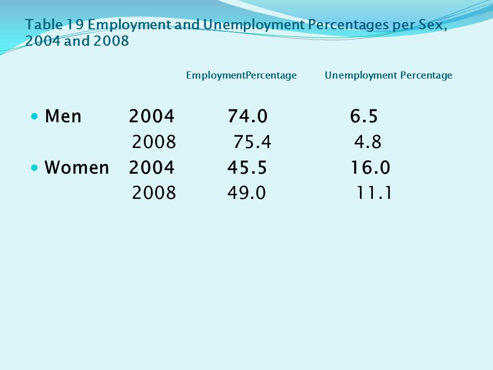 Table 19 Employment and Unemployment Percentages per Sex, 2004 and 2008 EmploymentPercentage Unemployment Percentage Men 2004 74.0 6.5 2008 75.4 4.8 Women 2004 45.5 16.0 2008 49.0 11.1