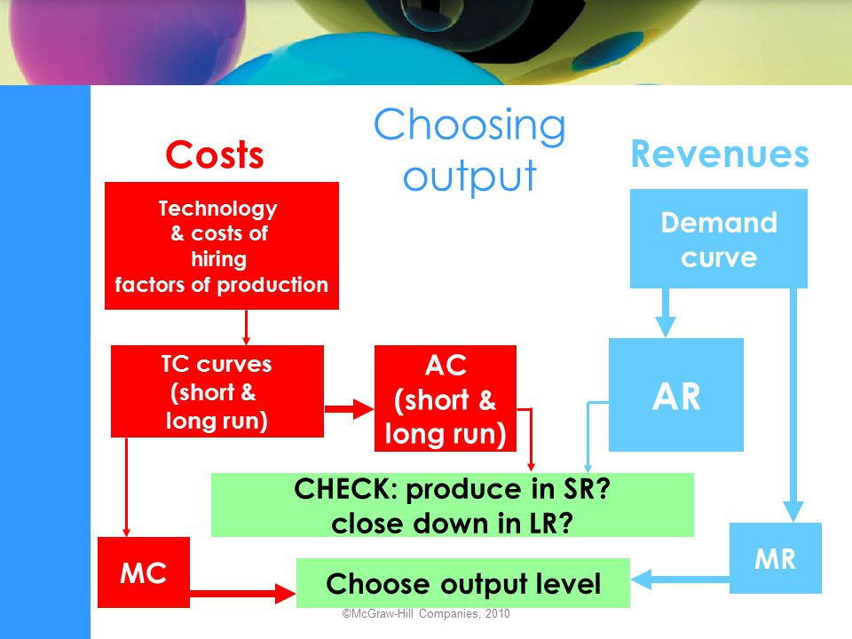 The firm's short-run output decision Firm sets output at Q 1, where SMC=MR subject to checking the average condition: –if price is above SATC 1 firm produces Q 1 at a profit –if price is between SATC 1 and SAVC 1 firm produces Q 1 at a loss –if price is below SAVC 1 firm produces zero output.
