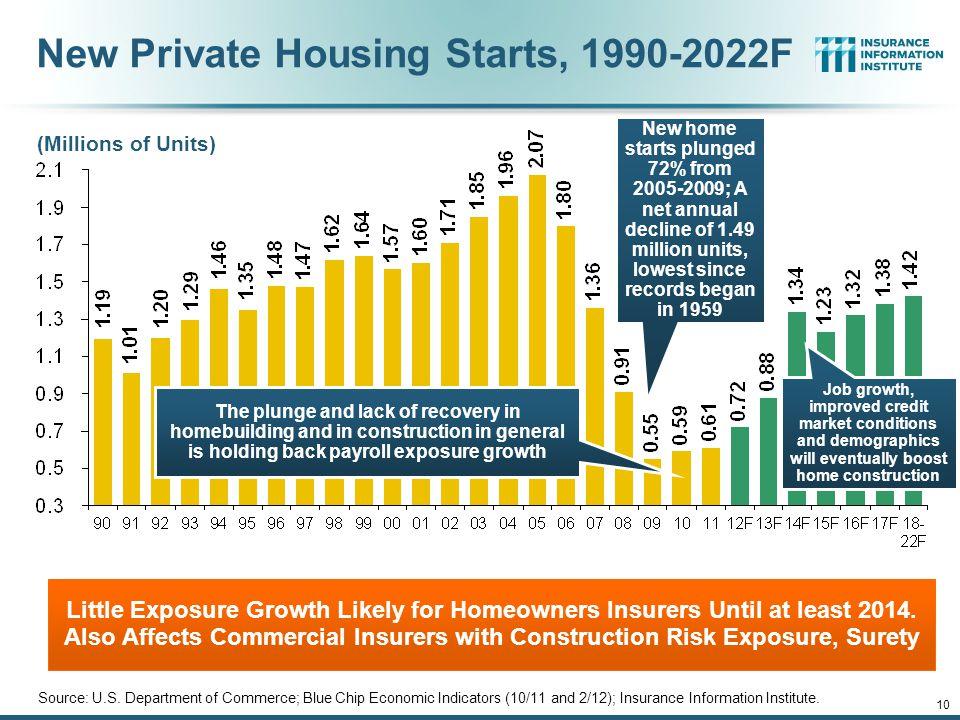 12/01/09 - 9pm 10 (Millions of Units) New Private Housing Starts, 1990-2022F Source: U.S.