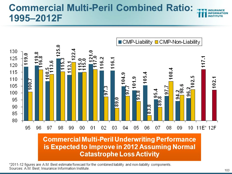 Commercial Multi-Peril Combined Ratio: 1995–2012F Commercial Multi-Peril Underwriting Performance is Expected to Improve in 2012 Assuming Normal Catastrophe Loss Activity *2011-12 figures are A.M.