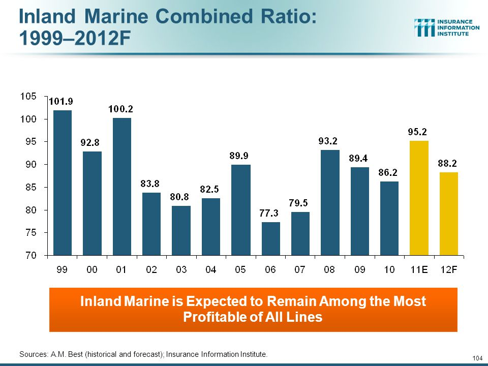 Inland Marine Combined Ratio: 1999–2012F Inland Marine is Expected to Remain Among the Most Profitable of All Lines Sources: A.M.