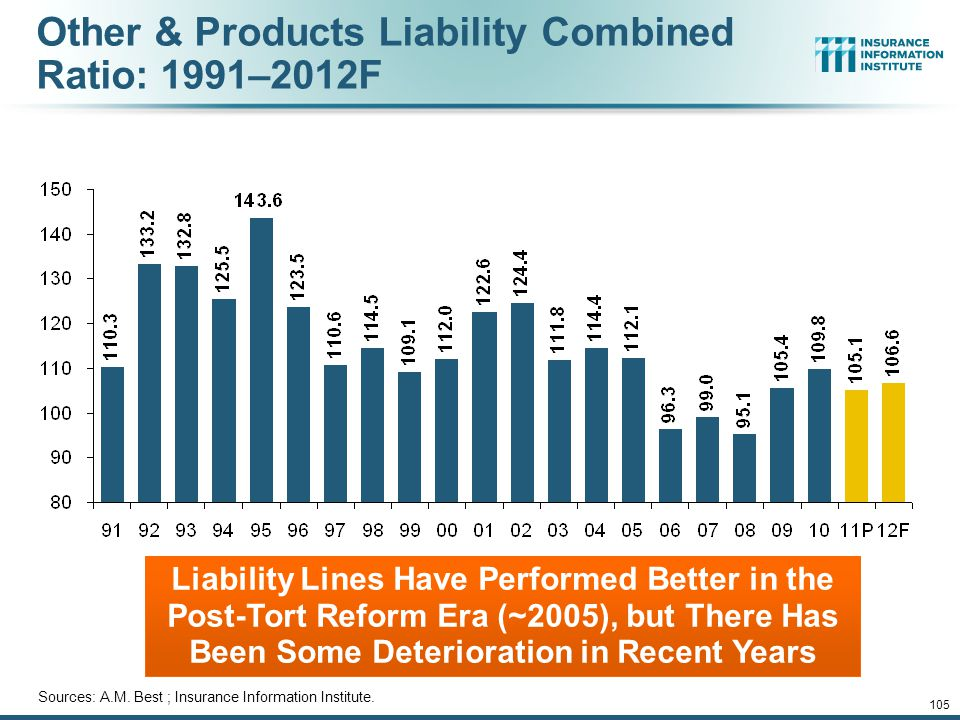 Other & Products Liability Combined Ratio: 1991–2012F Liability Lines Have Performed Better in the Post-Tort Reform Era (~2005), but There Has Been Some Deterioration in Recent Years Sources: A.M.