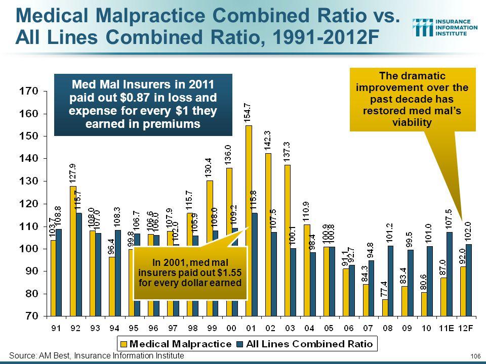 Medical Malpractice Combined Ratio vs.