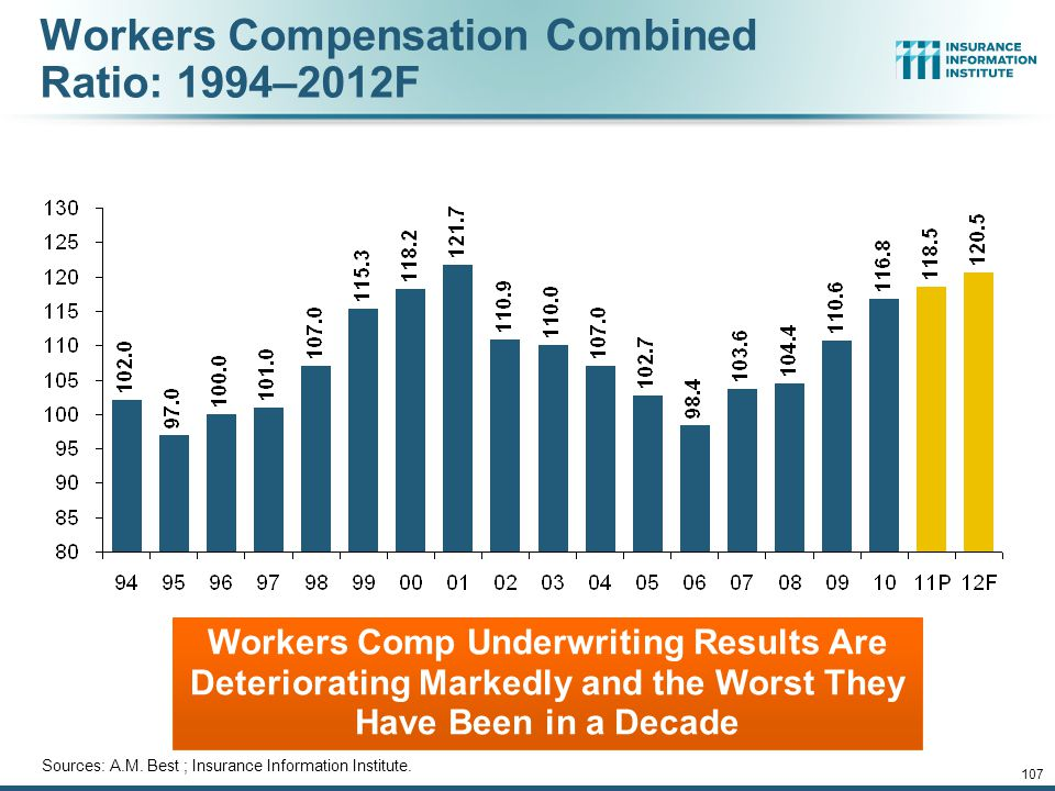 Workers Compensation Combined Ratio: 1994–2012F Workers Comp Underwriting Results Are Deteriorating Markedly and the Worst They Have Been in a Decade Sources: A.M.