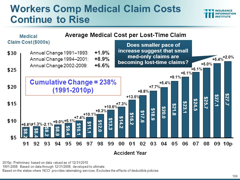 Annual Change 1991–1993: +1.9% Annual Change 1994–2001: +8.9% Annual Change 2002-2009: +6.6% Accident Year Medical Claim Cost ($000s) 2010p: Preliminary based on data valued as of 12/31/2010 1991-2008: Based on data through 12/31/2008, developed to ultimate Based on the states where NCCI provides ratemaking services; Excludes the effects of deductible policies Cumulative Change = 238% (1991-2010p) Workers Comp Medical Claim Costs Continue to Rise +2.0% +5.4% +5.0% +6.1% +9.1% +5.4% +7.7% +8.8% +13.5% +7.3% +10.6% +8.3% +10.1% +7.4% +5.1% +9.0% -2.1% +1.3% +6.8% Average Medical Cost per Lost-Time Claim Does smaller pace of increase suggest that small med-only claims are becoming lost-time claims.