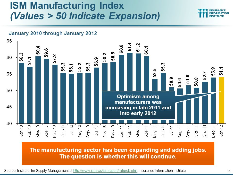 ISM Manufacturing Index (Values > 50 Indicate Expansion) January 2010 through January 2012 The manufacturing sector has been expanding and adding jobs.