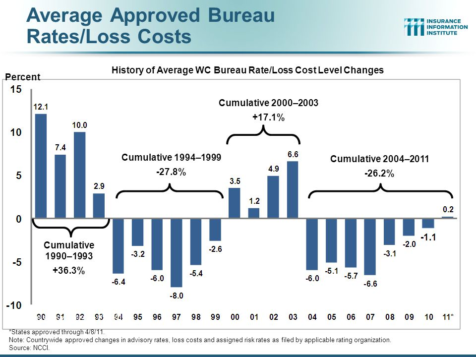 Average Approved Bureau Rates/Loss Costs 114 Percent Calendar Year * States approved through 4/23/2010 Countrywide approved changes in advisory rates, loss costs, and assigned risk rates as filed by the applicable rating organization Cumulative 1990–1993 +36.3% Cumulative 2000–2003 +17.1% Cumulative 2004–2011 -26.2% Cumulative 1994–1999 -27.8% *States approved through 4/8/11.