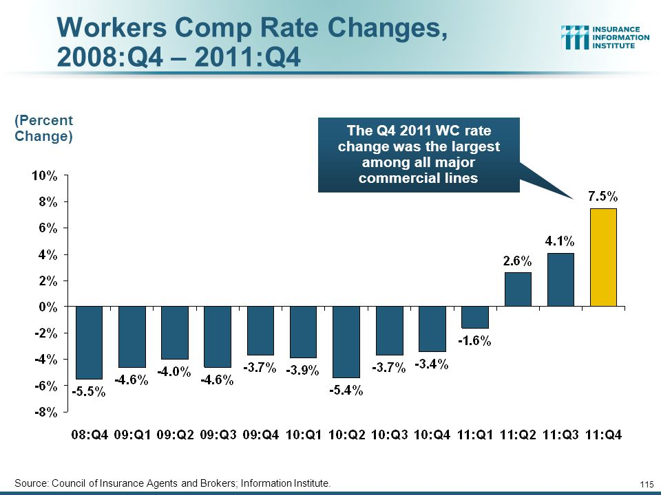 Workers Comp Rate Changes, 2008:Q4 – 2011:Q4 Source: Council of Insurance Agents and Brokers; Information Institute.