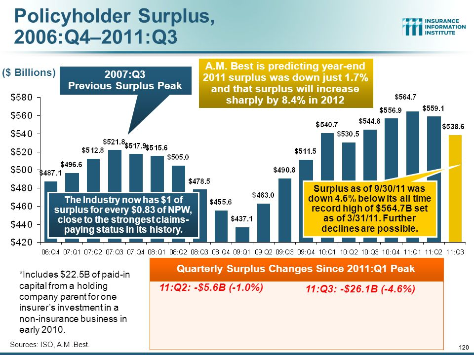 12/01/09 - 9pmeSlide – P6466 – The Financial Crisis and the Future of the P/C 120 Policyholder Surplus, 2006:Q4–2011:Q3 Sources: ISO, A.M.Best.