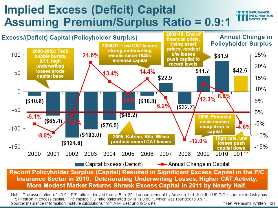 Implied Excess (Deficit) Capital Assuming Premium/Surplus Ratio = 0.9:1 Excess/(Deficit) Capital (Policyholder Surplus) Record Policyholder Surplus (Capital) Resulted in Significant Excess Capital in the P/C Insurance Sector in 2010.