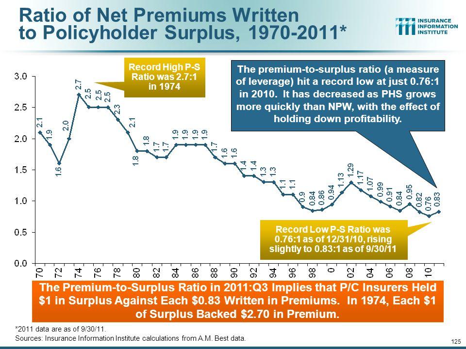 12/01/09 - 9pm 125 The Premium-to-Surplus Ratio in 2011:Q3 Implies that P/C Insurers Held $1 in Surplus Against Each $0.83 Written in Premiums.
