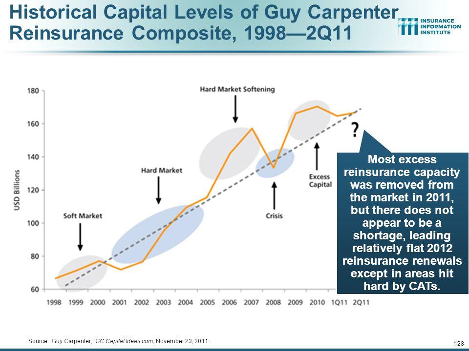 Source: Guy Carpenter, GC Capital Ideas.com, November 23, 2011.