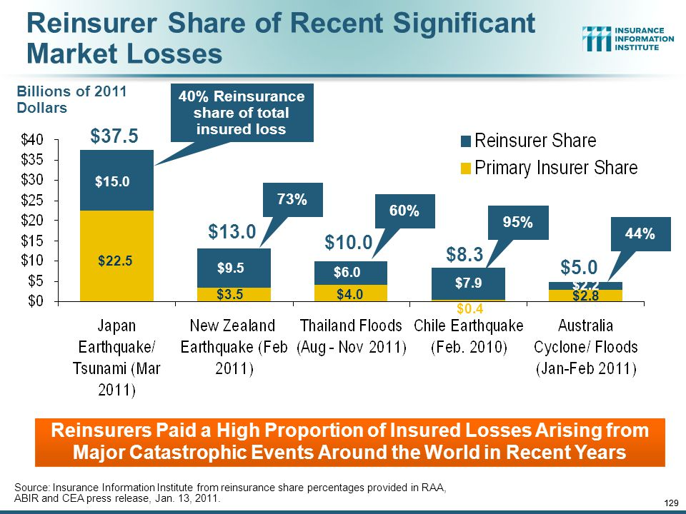 12/01/09 - 9pmeSlide – P6466 – The Financial Crisis and the Future of the P/C 129 Reinsurer Share of Recent Significant Market Losses Source: Insurance Information Institute from reinsurance share percentages provided in RAA, ABIR and CEA press release, Jan.