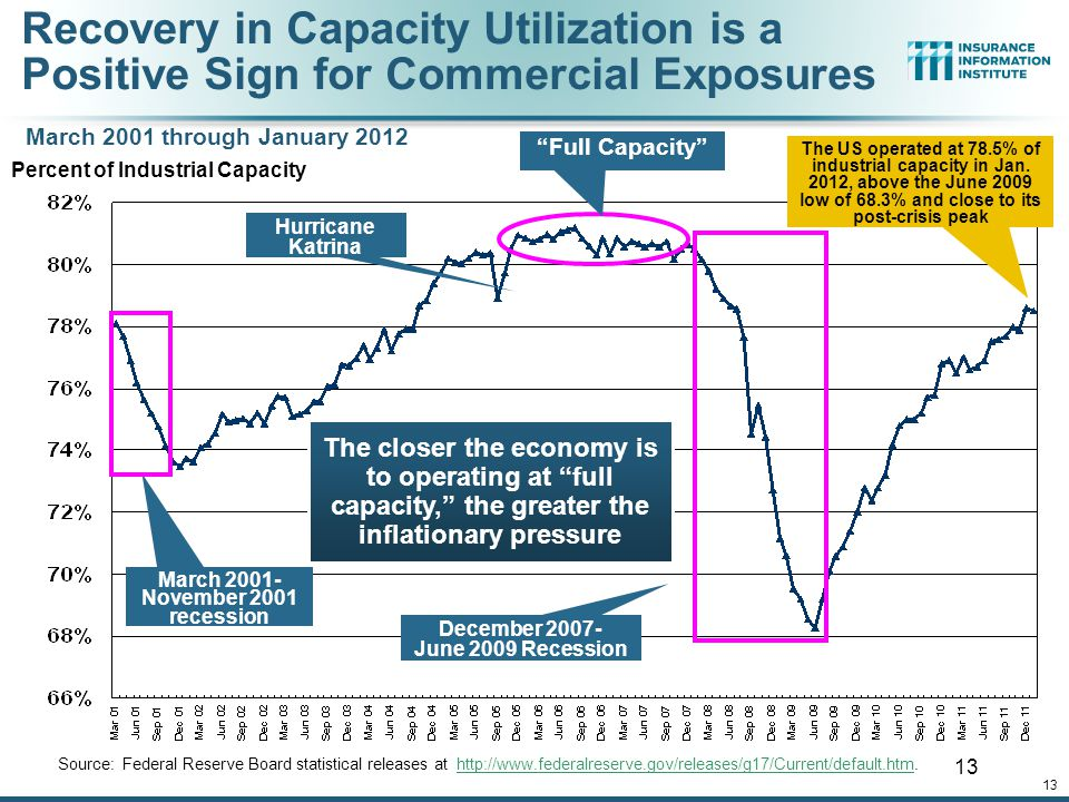 Recovery in Capacity Utilization is a Positive Sign for Commercial Exposures Source: Federal Reserve Board statistical releases at http://www.federalreserve.gov/releases/g17/Current/default.htm.http://www.federalreserve.gov/releases/g17/Current/default.htm 13 Percent of Industrial Capacity Hurricane Katrina March 2001- November 2001 recession Full Capacity The closer the economy is to operating at full capacity, the greater the inflationary pressure The US operated at 78.5% of industrial capacity in Jan.