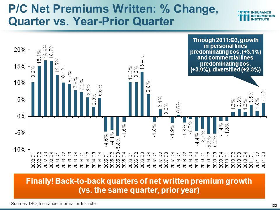 12/01/09 - 9pmeSlide – P6466 – The Financial Crisis and the Future of the P/C 132 P/C Net Premiums Written: % Change, Quarter vs.