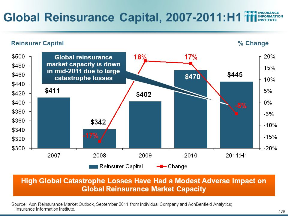 Global Reinsurance Capital, 2007-2011:H1 Reinsurer Capital% Change Source: Aon Reinsurance Market Outlook, September 2011 from Individual Company and AonBenfield Analytics; Insurance Information Institute.