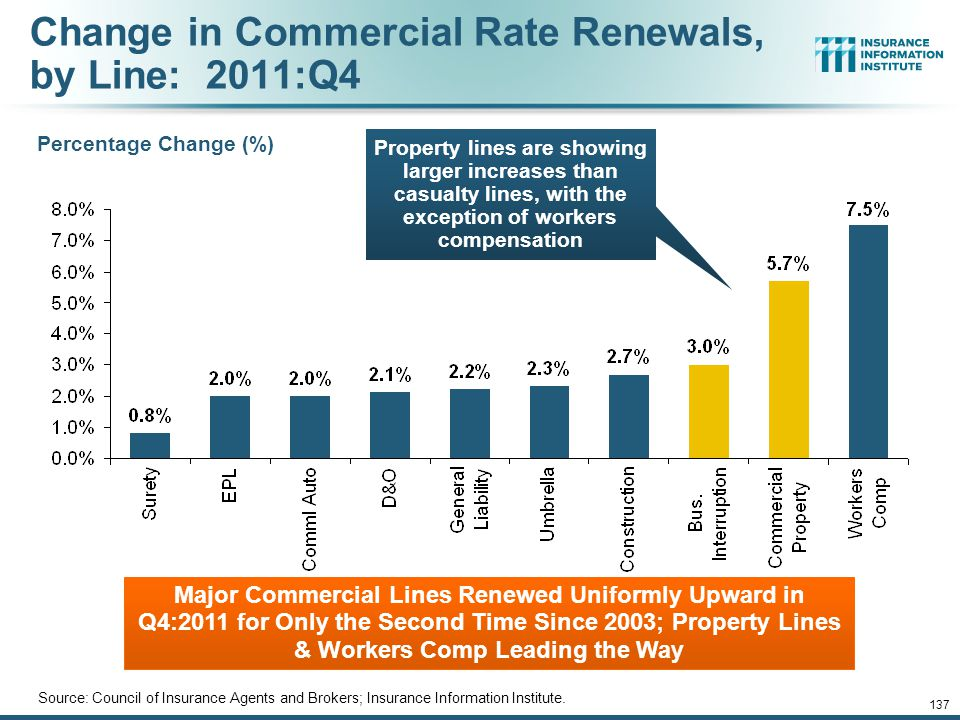 12/01/09 - 9pm 137 Change in Commercial Rate Renewals, by Line: 2011:Q4 Source: Council of Insurance Agents and Brokers; Insurance Information Institute.