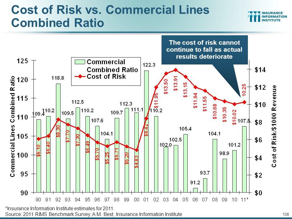 *Insurance Information Institute estimates for 2011.
