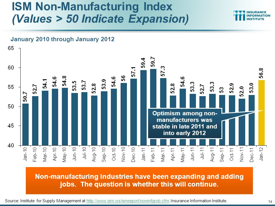 ISM Non-Manufacturing Index (Values > 50 Indicate Expansion) January 2010 through January 2012 Non-manufacturing industries have been expanding and adding jobs.