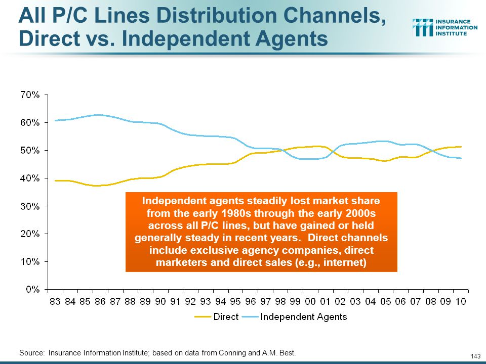 12/01/09 - 9pm 143 All P/C Lines Distribution Channels, Direct vs.