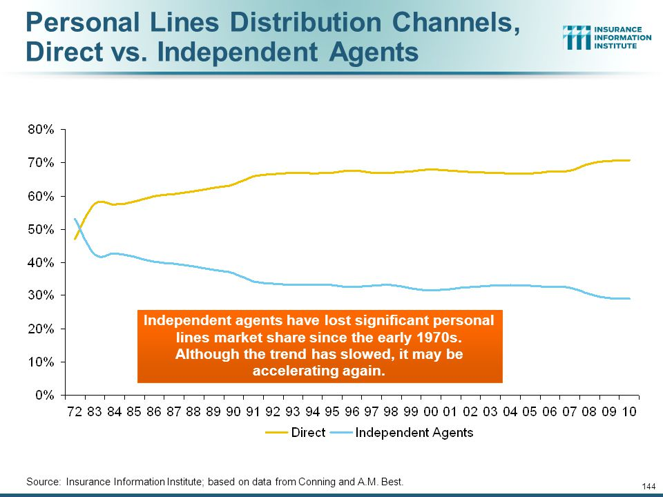 12/01/09 - 9pm 144 Personal Lines Distribution Channels, Direct vs.