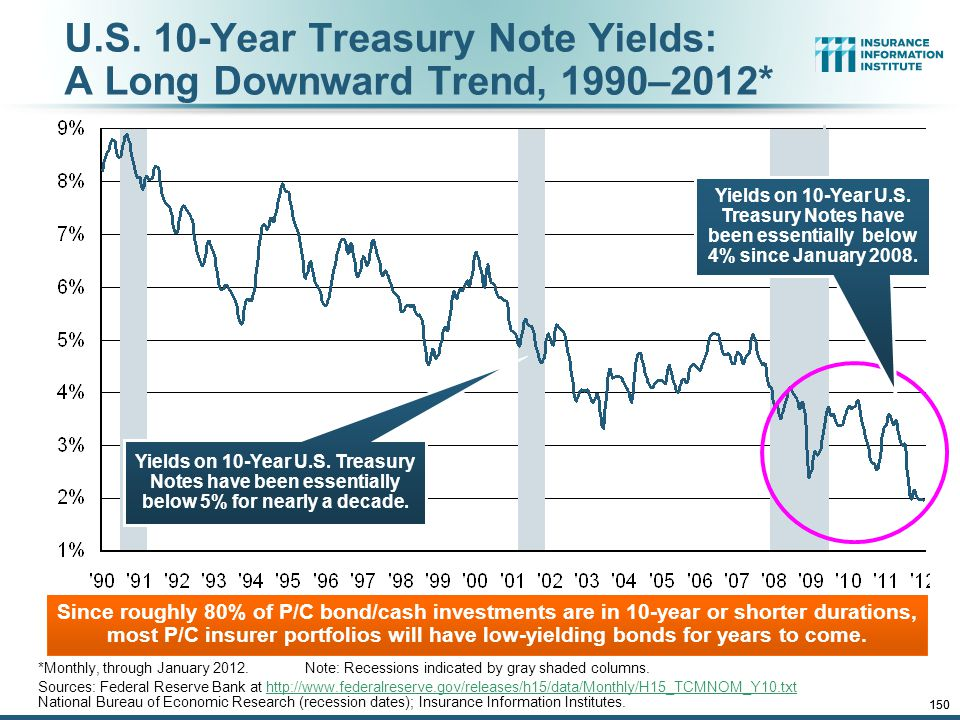 12/01/09 - 9pmeSlide – P6466 – The Financial Crisis and the Future of the P/C 150 U.S.