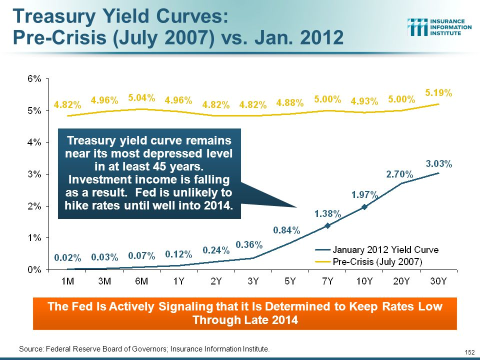 12/01/09 - 9pm 152 Treasury Yield Curves: Pre-Crisis (July 2007) vs.