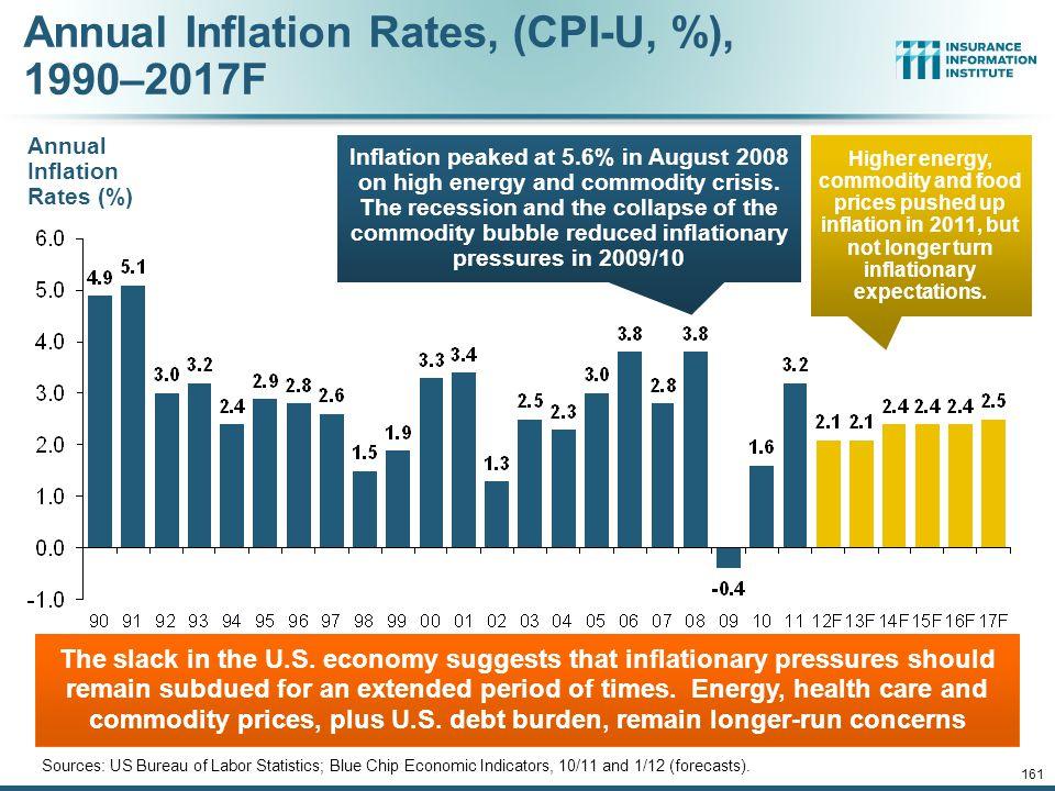 12/01/09 - 9pm 161 Annual Inflation Rates, (CPI-U, %), 1990–2017F Sources: US Bureau of Labor Statistics; Blue Chip Economic Indicators, 10/11 and 1/12 (forecasts).
