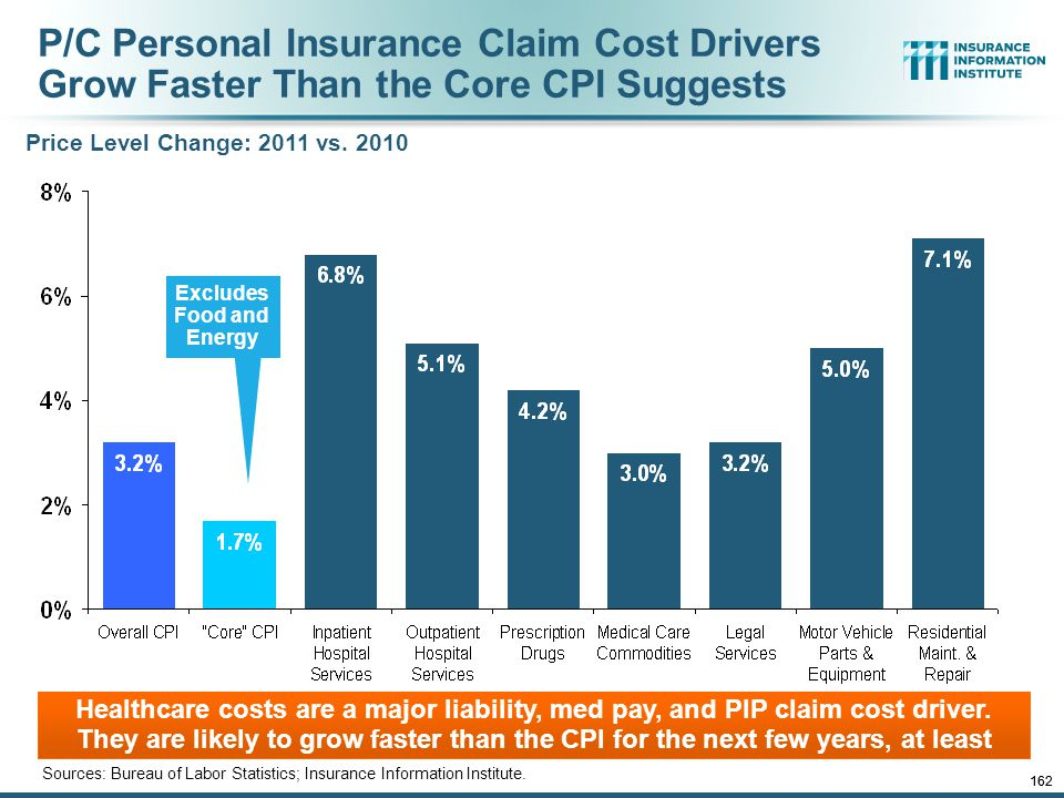P/C Personal Insurance Claim Cost Drivers Grow Faster Than the Core CPI Suggests Sources: Bureau of Labor Statistics; Insurance Information Institute.