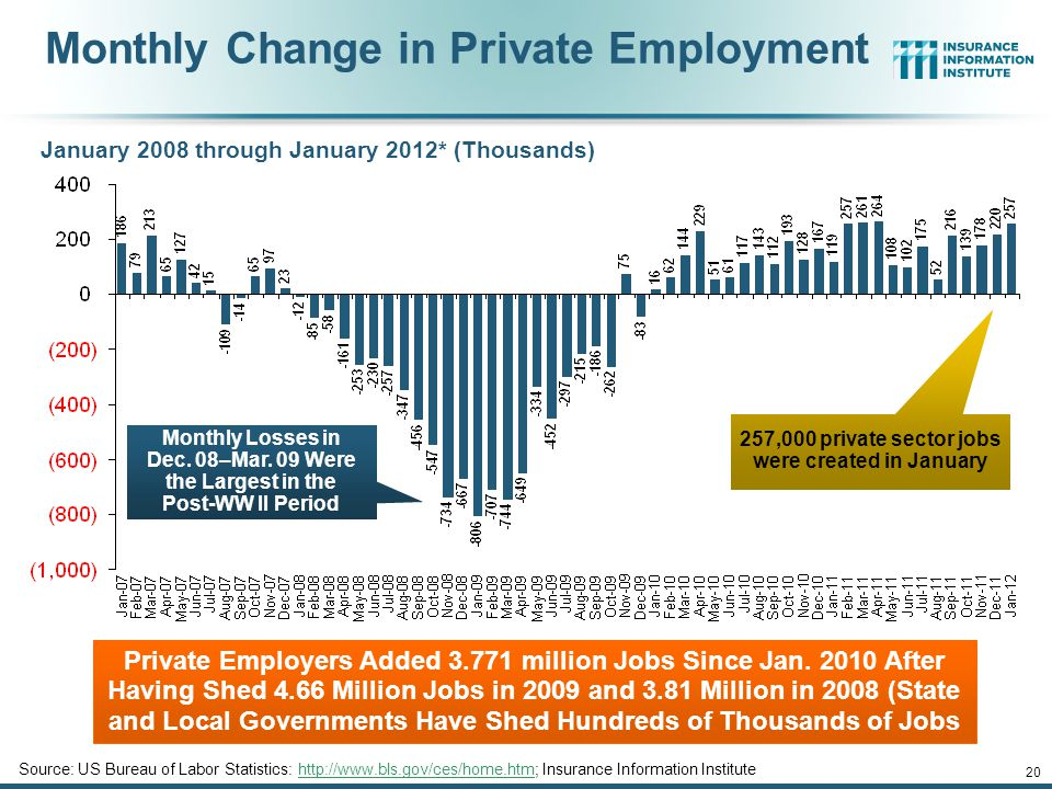Monthly Change in Private Employment January 2008 through January 2012* (Thousands) Private Employers Added 3.771 million Jobs Since Jan.