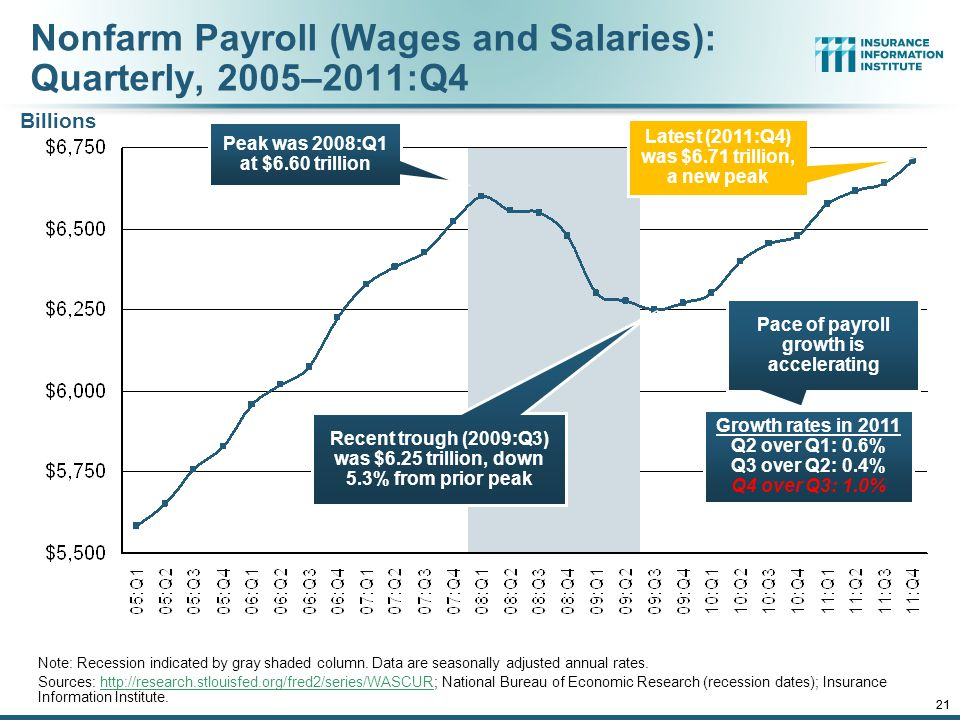 12/01/09 - 9pmeSlide – P6466 – The Financial Crisis and the Future of the P/C 21 Nonfarm Payroll (Wages and Salaries): Quarterly, 2005–2011:Q4 Note: Recession indicated by gray shaded column.