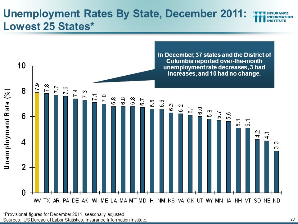 23 Unemployment Rates By State, December 2011: Lowest 25 States* *Provisional figures for December 2011, seasonally adjusted.
