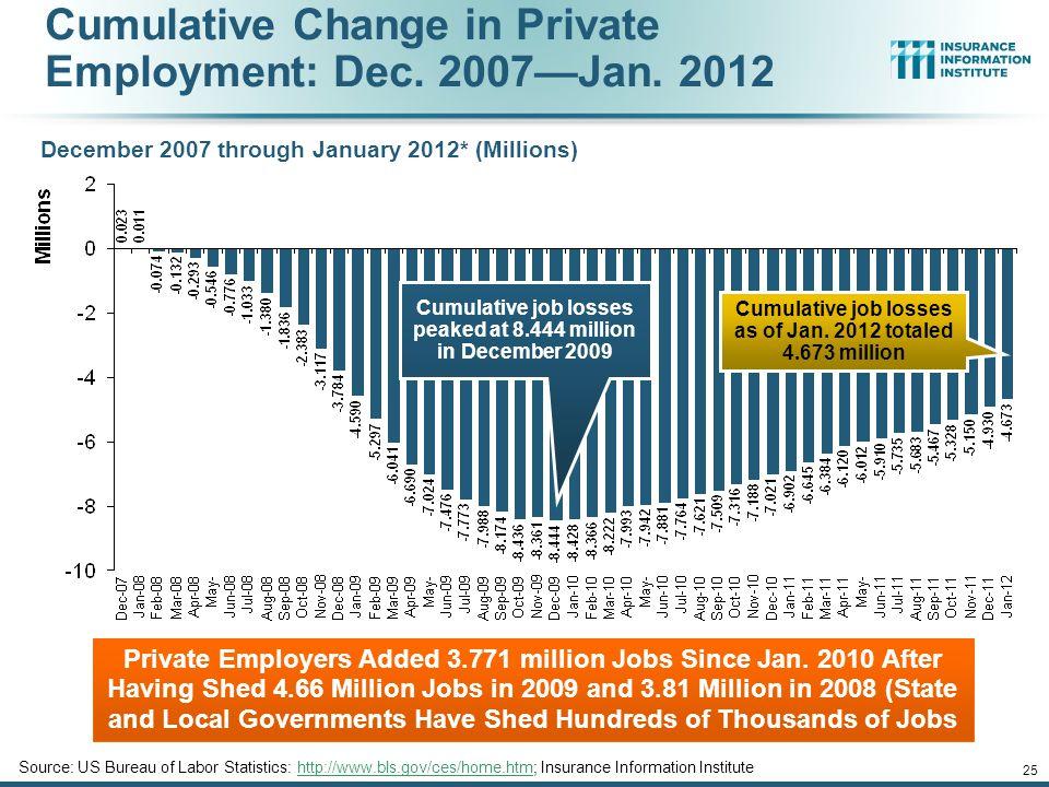 Cumulative Change in Private Employment: Dec.2007—Jan.