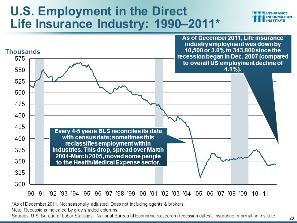 12/01/09 - 9pmeSlide – P6466 – The Financial Crisis and the Future of the P/C 28 U.S.