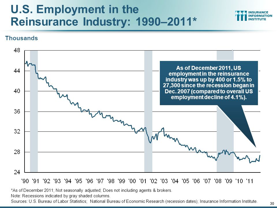 12/01/09 - 9pmeSlide – P6466 – The Financial Crisis and the Future of the P/C 30 U.S.