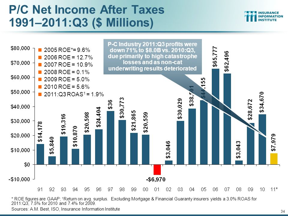 P/C Net Income After Taxes 1991–2011:Q3 ($ Millions) 2005 ROE*= 9.6% 2006 ROE = 12.7% 2007 ROE = 10.9% 2008 ROE = 0.1% 2009 ROE = 5.0% 2010 ROE = 5.6% 2011:Q3 ROAS 1 = 1.9% P-C Industry 2011:Q3 profits were down 71% to $8.0B vs.