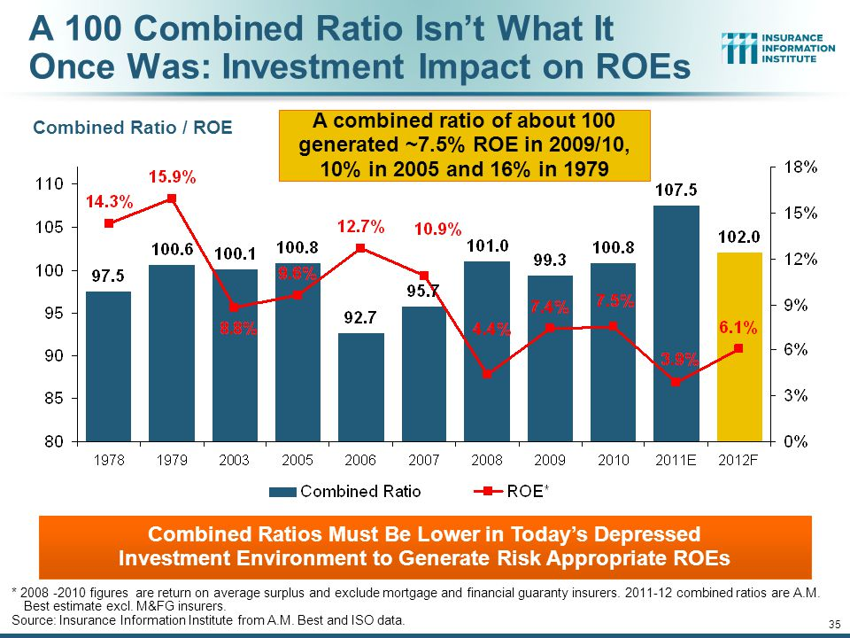 A 100 Combined Ratio Isn't What It Once Was: Investment Impact on ROEs Combined Ratio / ROE * 2008 -2010 figures are return on average surplus and exclude mortgage and financial guaranty insurers.