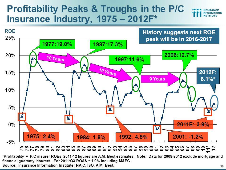 Profitability Peaks & Troughs in the P/C Insurance Industry, 1975 – 2012F* *Profitability = P/C insurer ROEs.