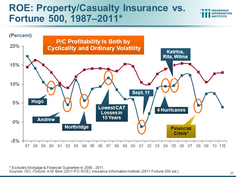 12/01/09 - 9pm 37 ROE: Property/Casualty Insurance vs.