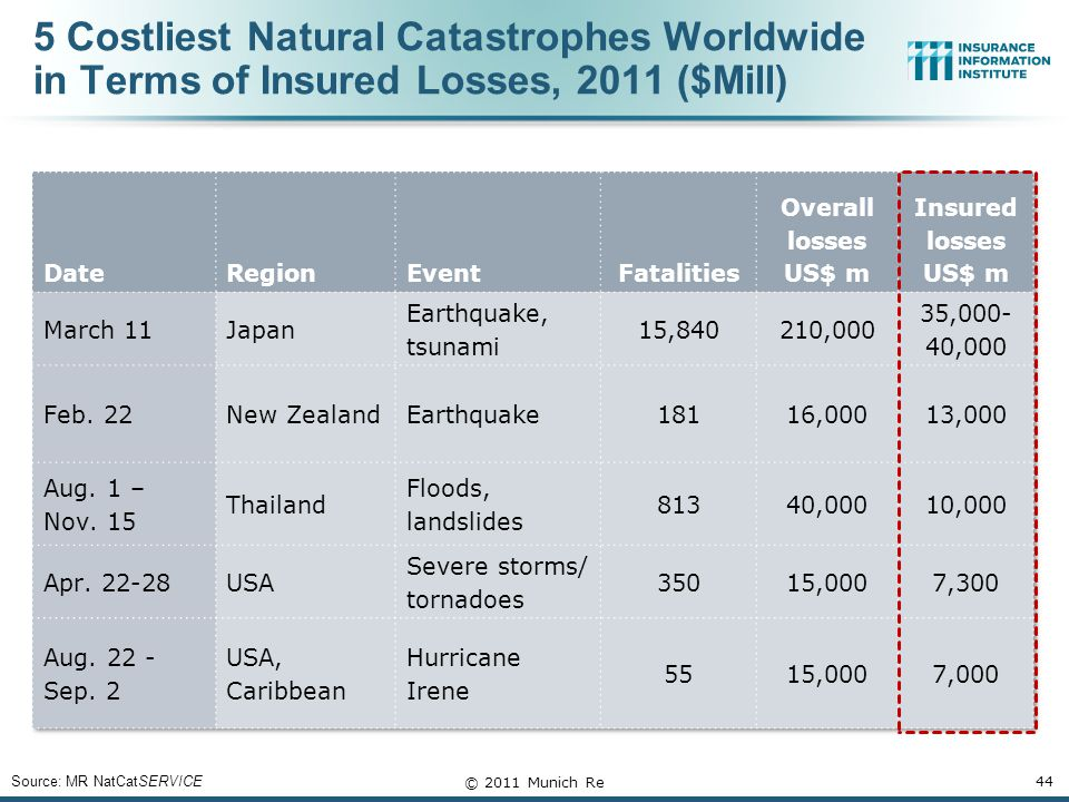 5 Costliest Natural Catastrophes Worldwide in Terms of Insured Losses, 2011 ($Mill) Source: MR NatCatSERVICE © 2011 Munich Re 44