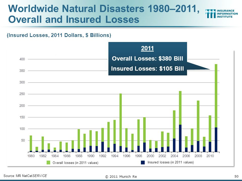 Worldwide Natural Disasters 1980–2011, Overall and Insured Losses 50 Overall losses (in 2011 values) Insured losses (in 2011 values) Source: MR NatCatSERVICE © 2011 Munich Re 2011 Overall Losses: $380 Bill Insured Losses: $105 Bill (Insured Losses, 2011 Dollars, $ Billions)