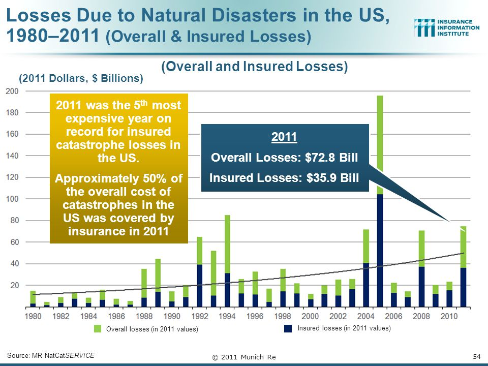 Losses Due to Natural Disasters in the US, 1980–2011 (Overall & Insured Losses) 54 Overall losses (in 2011 values) Insured losses (in 2011 values) Source: MR NatCatSERVICE © 2011 Munich Re (2011 Dollars, $ Billions) 2011 Overall Losses: $72.8 Bill Insured Losses: $35.9 Bill 2011 was the 5 th most expensive year on record for insured catastrophe losses in the US.