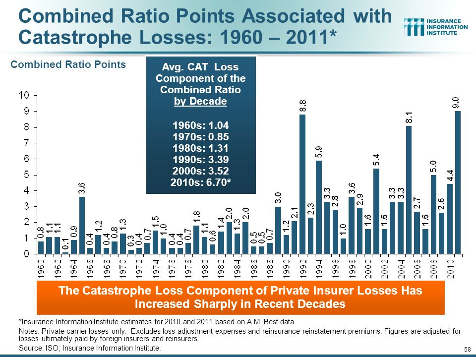 12/01/09 - 9pm 58 Combined Ratio Points Associated with Catastrophe Losses: 1960 – 2011* *Insurance Information Institute estimates for 2010 and 2011 based on A.M.
