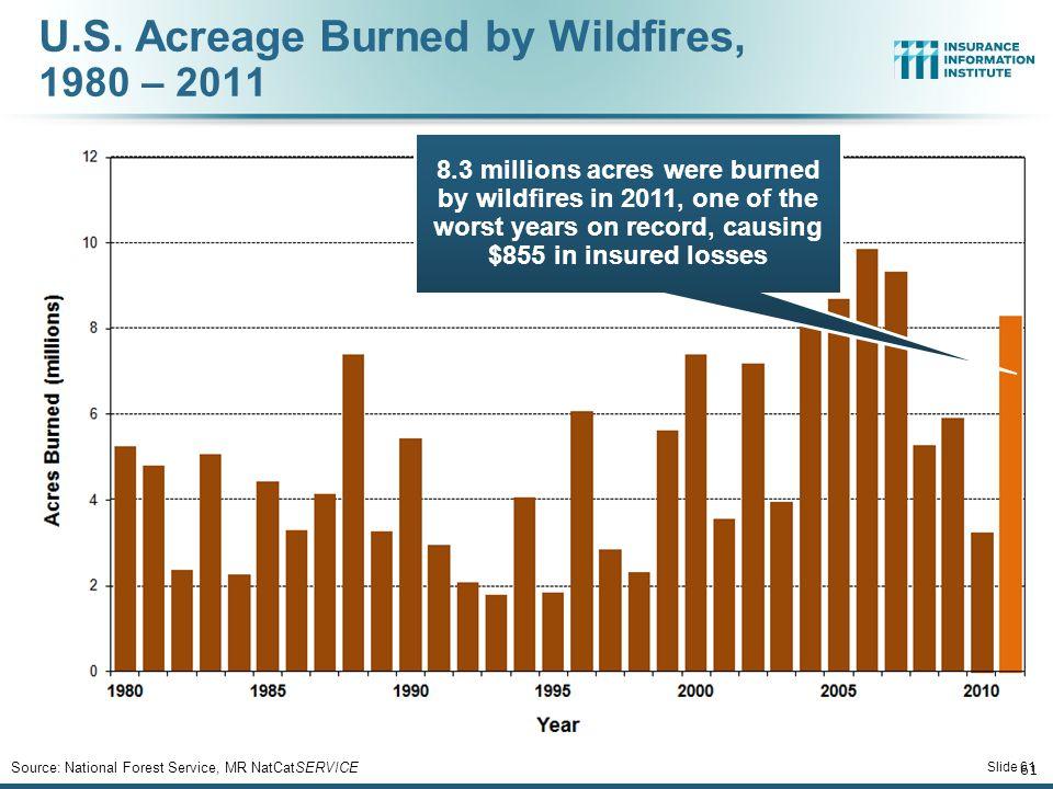 Source: National Forest Service, MR NatCatSERVICE U.S.