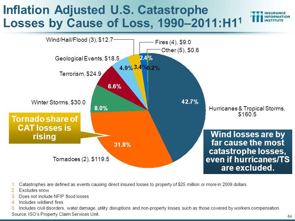 12/01/09 - 9pm 64 Inflation Adjusted U.S.